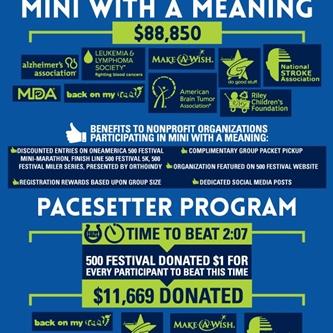 2016 OneAmerica 500 Festival Mini-Marathon and Finish Line 500 Festival 5K Help Contribute More Than